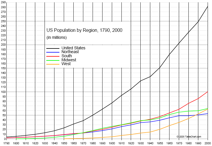 Chart Of Us Population 1790 2000